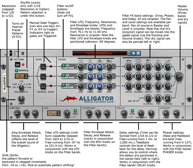 The Alligator front panel with legend and explanation of the device functions.